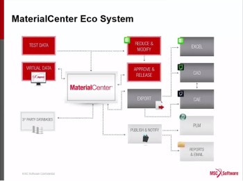 Material Data Management Comes to the MSC Ecosystem