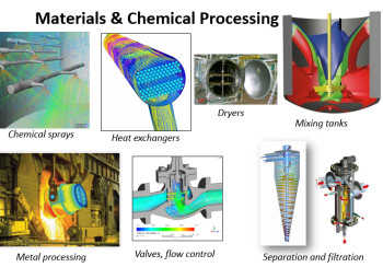 Materials and chemical processing simulations performed by ANSYS CFD. CFD simulation software can help a lot of companies outside of the aerospace and automotive markets.  (Image courtesy of ANSYS.)