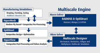 Altairs multiscale designer simplifies the simulation of composite multiscale engine combines macro fea analysis and the micro simulation solver in the multiscale designer fandeluxe Gallery