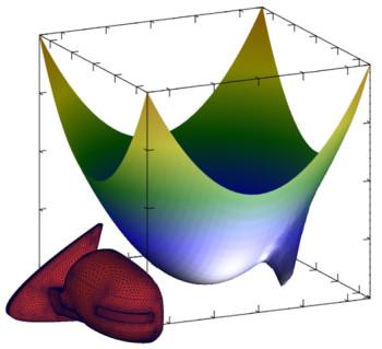3D plot of optimization data. (Image courtesy of DATADVANCE.)