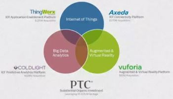 PTC IoT Industry offerings have grown since this October image to include Kepware and four new internal software offerings for systems engineering and ALM. (Image courtesy of PTC.)