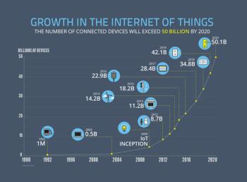 Image courtesy of NCTA. IoT