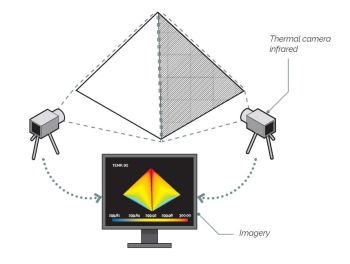 Infrared thermography to create a temperature map of the pyramids. (Image courtesy of ScanPyramids.org.)