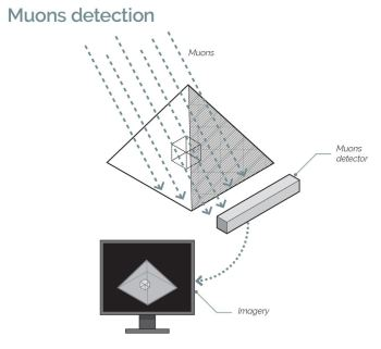 Muon detection to determine the interior structure. (Image courtesy of ScanPyramids.org.)