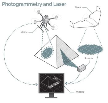 Photogrammetry and laser imaging will be used to create a 3D map of the pyramids and surrounding area. (Image courtesy of ScanPyramids.org.)