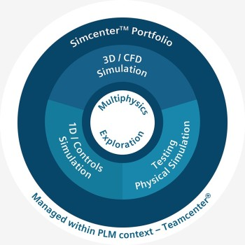 The Simcenter Portfolio Wheel. (Image courtesy of Siemens PLM.)