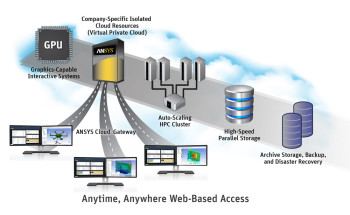 ANSYS Enterprise Cloud gateway. Courtesy of ANSYS.