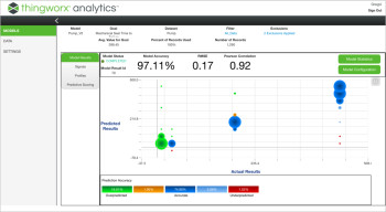 ThingWorx Improves Its Available IoT Analytics Tools