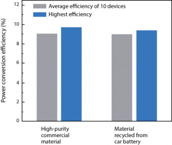 Chart comparing high-purity commercial lead to recycled lead from a car battery. (Image courtesy of MIT.)