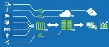 Processing IoT data on the Edge, as opposed to a centralized Cloud, is a big advantage for applications that require low latency. (Image courtesy of Dell).