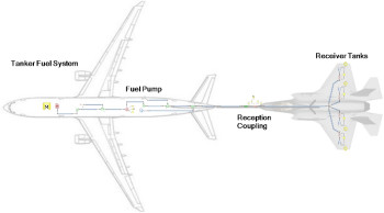 Air-to-air refueling diagram. (Image courtesy of Mentor Graphics.)