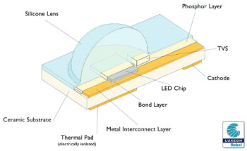Diagram of an automotive LED lamp. (Image courtesy of Mentor Graphics and Luxeon Rebel.)