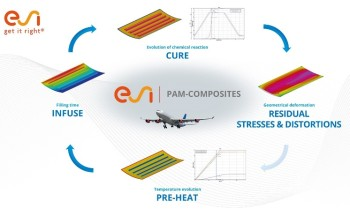 PAM-COMPOSITEScan help engineers ensure that their manufacturing chain creates a composite fuselage. (Image courtesy of ESI Group.)