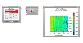 Noise and vibration analysis is one of the features included innCodeGlyphWorks. (Image courtesy of HBM Prenscia.)