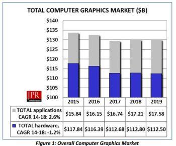 Computer Graphics Market Growth Slows > ENGINEERING com