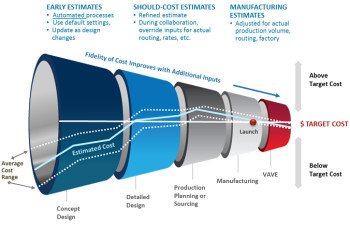aPriori's vision of how product costing should work. (Image courtesy of aPriori.)