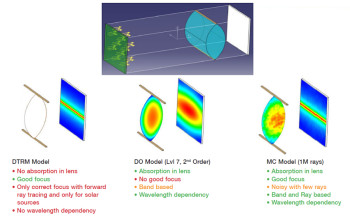 The three radiation models available in Mentor Graphics FloEFD: Discrete Transfer Radiation Model (DTRM), Discrete Ordinates (DO) and Monte Carlo(MC) models. Radiation model selection is vital to an accurate simulation. (Image courtesy of Mentor Graphics.)