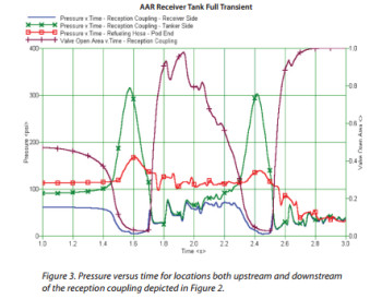 Pressure vs. time transient solution of an AAR receiver tank. (Image courtesy of Mentor Graphics.)