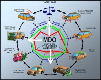 Jaguar Land Rover's Optimization Targets vs. Baseline & Optimization using modeFRONTIER.