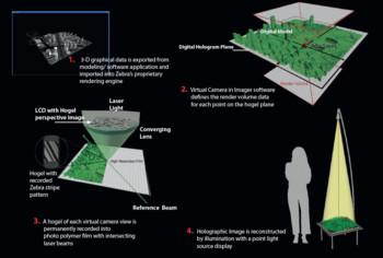 How's a Zebra hologram work?