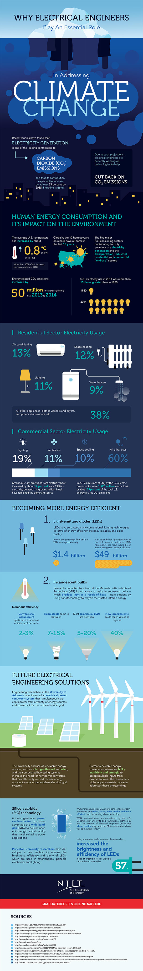An infographic created by the New Jersey Institute of Technology's online Masters in Electrical Engineering program to illustrate how electrical engineers play a role in climate change. (Image courtesy of New Jersey Institute of Technology's online Masters in Electrical Engineering program.)