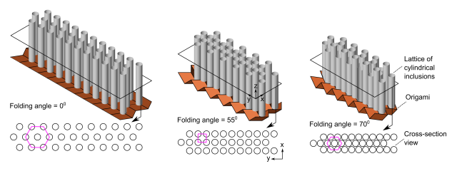 Illustrations of different folding configurations of origami sonic barrier and their corresponding cross section views. The pink polygons in cross section views identify different lattice patterns and show that the lattice transforms from a hexagon to a square and to a hexagon when the origami sheet folding angle is shifted from 0 to 55 and to 70 degrees. (Image courtesy of M. Thota/University of Michigan, Ann Arbor.)