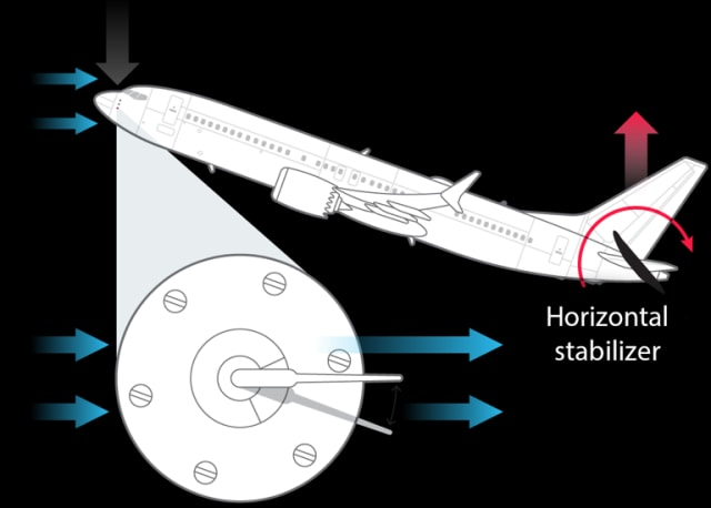 The 737 Max has two angle of attack sensors, one mounted on each side of the aircraft, near the nose of the plane, below the cockpit windows. The sensor on the left of the aircraft is used for the MCAS software. A counter-clockwise rotation of the wind vane relative to the aircraft indicates that the aircraft is nose up and may be heading toward a stall. MCAS sends a signal to turn the horizontal stabilizer clockwise to level the aircraft. (Image courtesy of Boeing.)