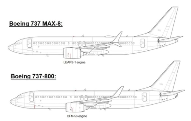 Note the 737 Max engines are larger and mounted forward and above their previous placement. (Image courtesy of Boeing.)
