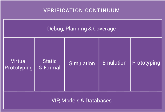 Verification Continuum Platform. (Image courtesy of Synopsys.)