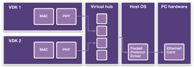 Virtualizer Development Kit. (Image courtesy of Synopsys.)