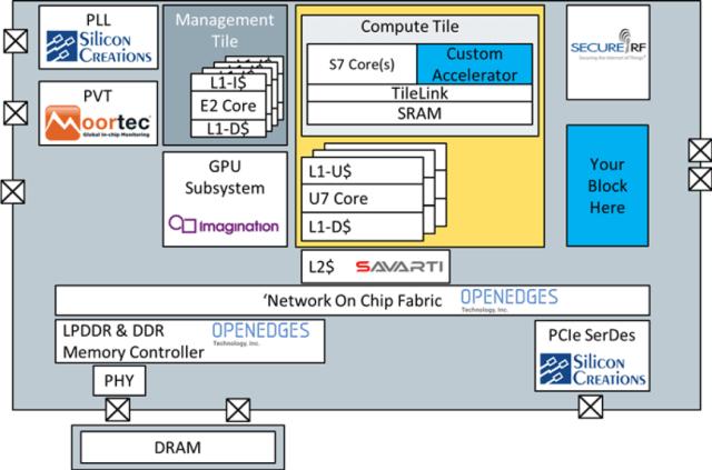 DesignShare platform. (Image courtesy of SiFive.)