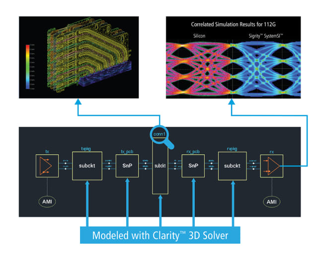 Clarity 3D Solver. (Image courtesy of Cadence.)