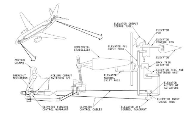 Simplified diagram of the elevator control on the 737NG shown for reference. (Image courtesy of Peter Lemme's blog.)