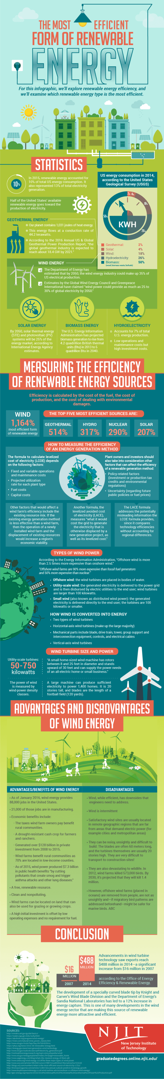INFOGRAPHIC: The Most Efficient Form of Renewable Energy