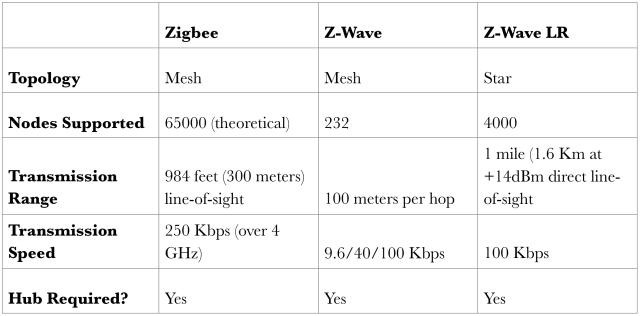 (Source: Tech Idea Research and Z-Wave Alliance.)
