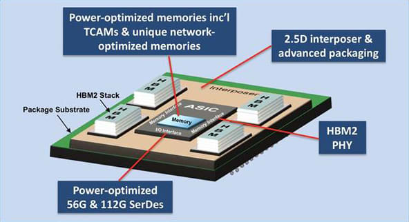 "EXAMPLE OF A HYPER SCALE DATA CENTER ASIC. Meeting the power, performance and density requirements of advanced networking-class ASICs is a significant challenge for system OEMs. Next-generation 12.8, 25.6 and 51.2 Tb/s switches and routers demand extreme flexibility in system architecture, I/O bandwidth and memory subsystems to achieve the required performance at a commercially acceptable power and density. eSilicon's 7nm IP platform delivers a complete ecosystem of networking-optimized IP with high configurability designed in. All IP in the platform is ""plug and play,"" using the same metal stack, reliability requirements, operating ranges, control interfaces and DFT methodology. Image: eSilicon"