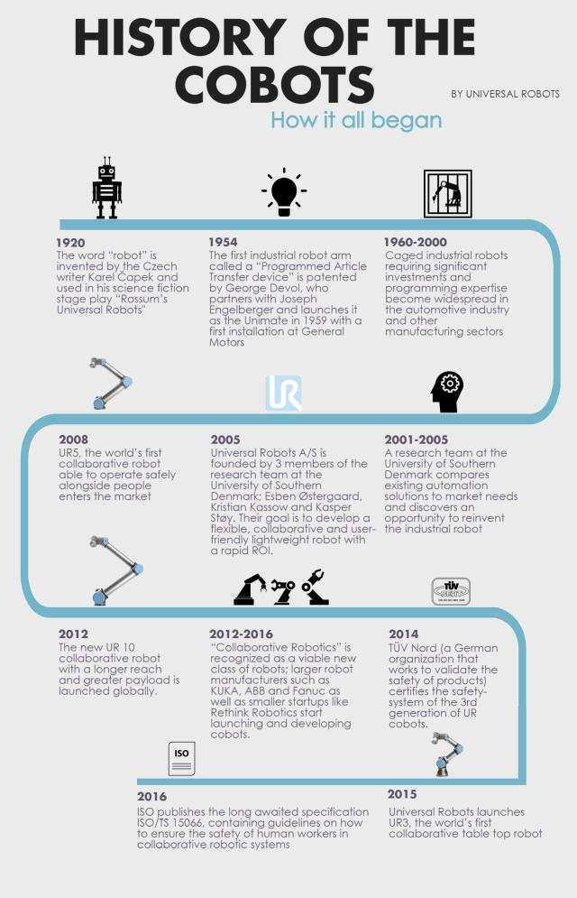 Infographic A Brief History Of Collaborative Robots Engineering Com