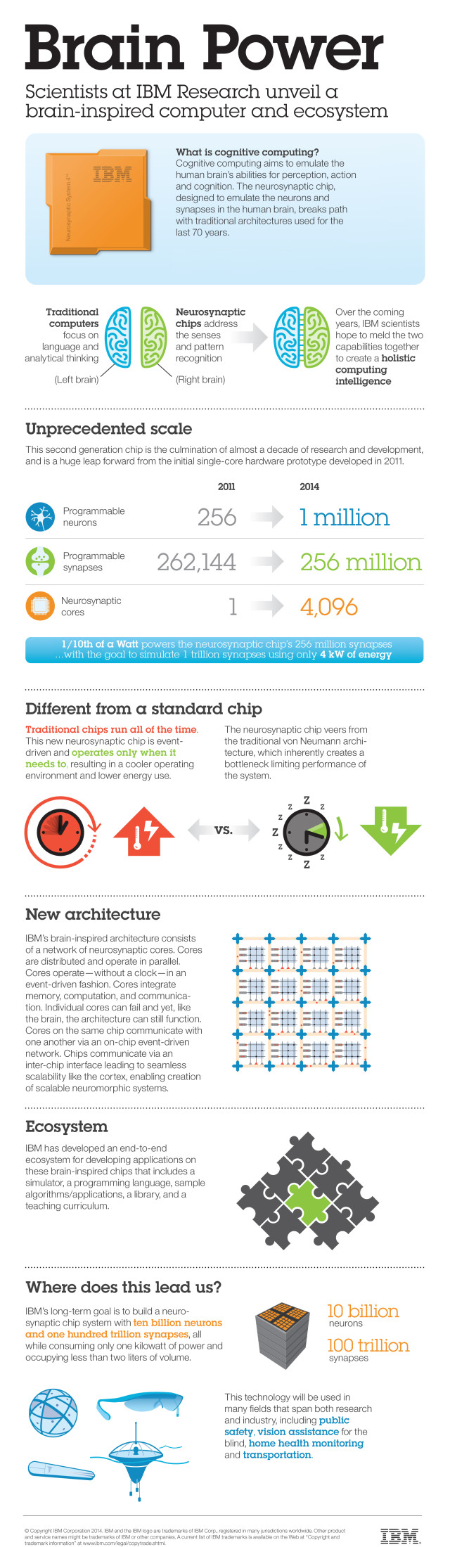 (Infographic courtesy of IBM.)