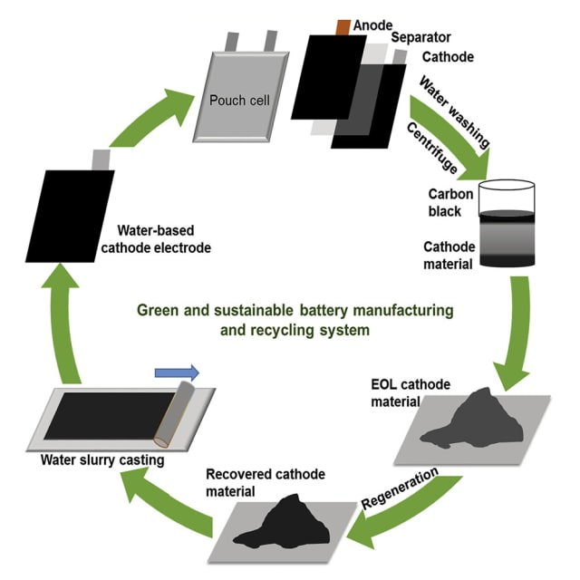 One method of direct cathode recycling. (Image credit: iScience.)