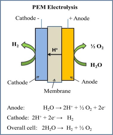 How PEM electrolysis works.