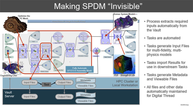 ARAS' IDEA OF INVISIBLE SPDM, and what it brings to the table.