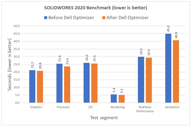 Each set of results is an average of five trials of the SOLIDWORKS benchmark.