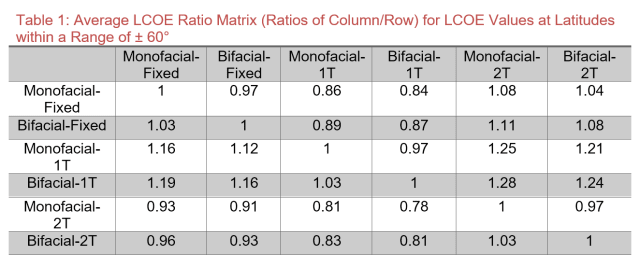 LCOE comparison (lower numbers are better). (Image courtesy of Rodrıguez-Gallegos et al.)