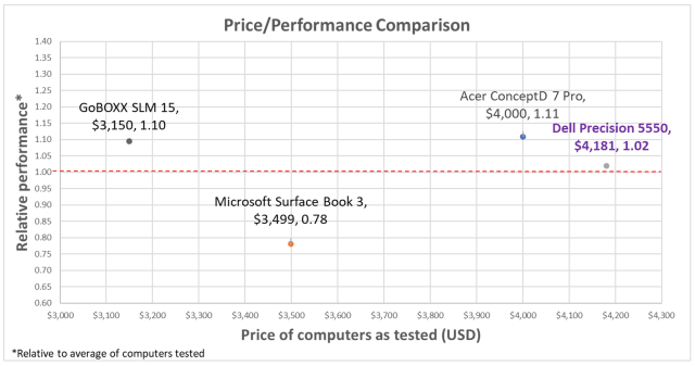 Price/performance comparison based on all benchmark results, with double weight given to SPEC benchmarks.