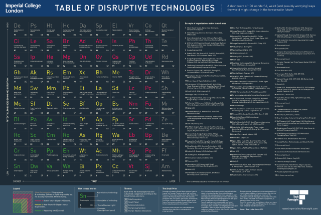 Periodic Table Of Disruptive Technologies Draws Roadmap Of The