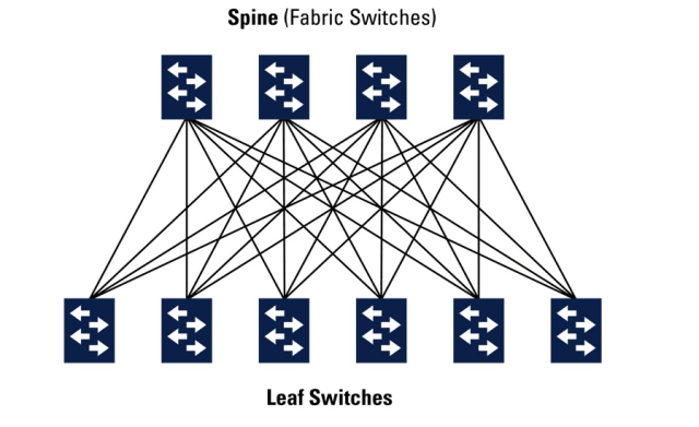 HyperScale Leaf and Spine Interconnect Fabric features equidistant endpoints, zero jitter, low latency, nonblocking, zero packet loss and wire rate performance for all packet sizes and port combinations that fairly divide traffic in all scenarios and higher quality buffering with predictable buffer allocation. (Image courtesy of Mercury Systems.)