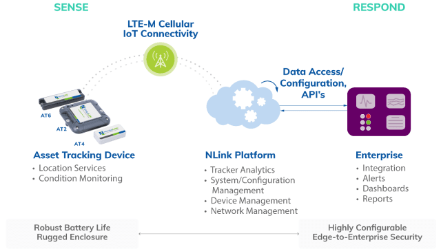 Figure 1: The LTE-M based smart asset tracking devices from NimbeLink will send data through the cloud platform to the enterprise's servers. Users can monitor temperature, humidity, motion, and location of the cargo in real-time. (Image courtesy of NimbeLink.)