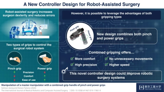 A new robotic arm controller combines the two types of commercially available methods of gripping, pinch and power, to enhance precision and comfort during robotic-assisted surgeries. (Image courtesy of Tokyo Institute of Technology.)