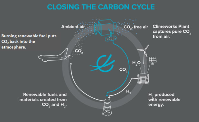 The life cycle of carbon-neutral jet fuel. (Image courtesy of Climeworks.)