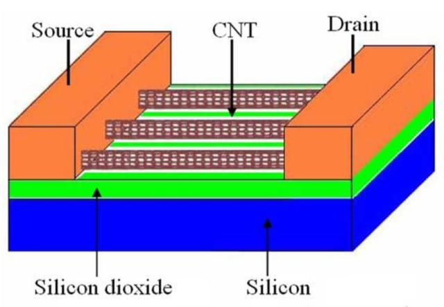The structure of a carbon nanotube field-effect transistor (CNTFET). Source: Arvind R. Singh, Shandong University; Reference [1].